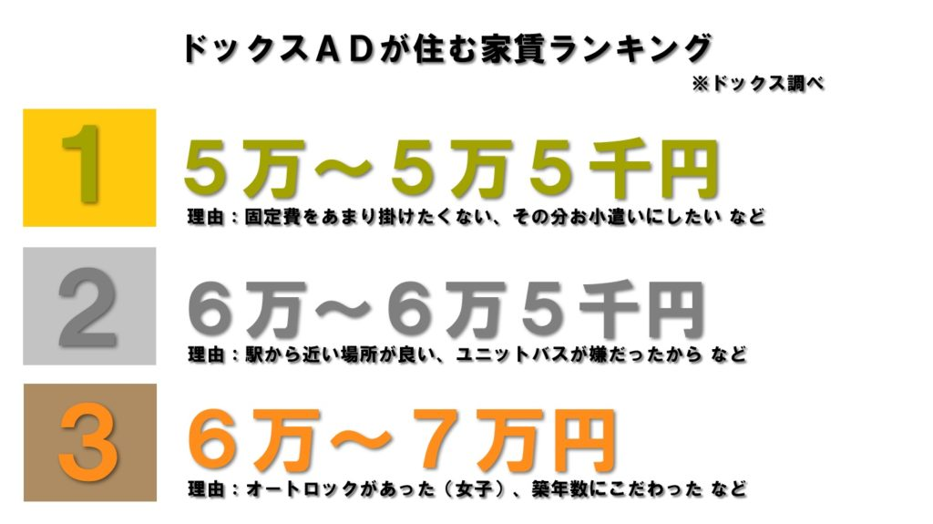AD家賃東京